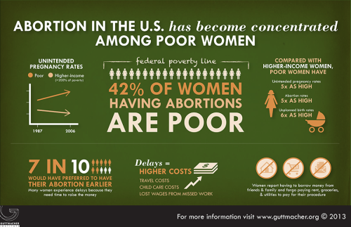 Abortion Concentrated Among the Poor
