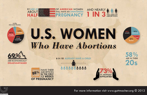 U.S. Women who Have Abortions
